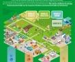 Bioéconomie, agroécologie et métiers de demain